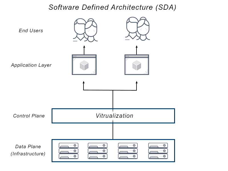 Diagram depicts software defined architecture that provides a layer of virtualization between software and the end user to connect users to a simple dashboard that masks the complex systems operating in the background.