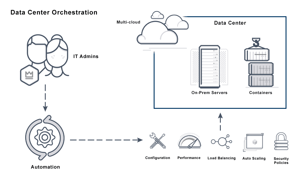 Diagram depicting the data center orchestration process involving automation of tasks for a responsive data center.