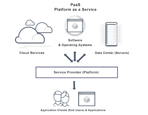 Diagram depicts the general structure of a platform as a service (PaaS) in regards to end users and applications, service provider (platform) and the hosting thereof.