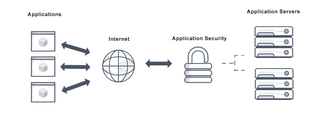 Diagram depicts the layer structure of Avi's Application Security firewall.