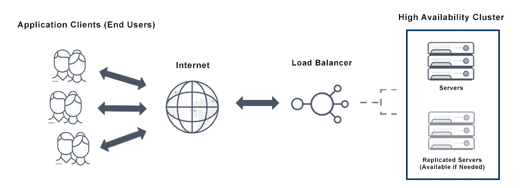 Diagram depicts application mapping that displays application telemetry from the load balancer between application networking servers and the IT team to ensure optimization and app health for end users.