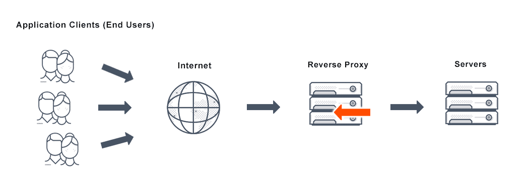 Diagram depicts the architecture of a load balancing solution with reverse proxy web server feature that helps balance client requests and maintain security.