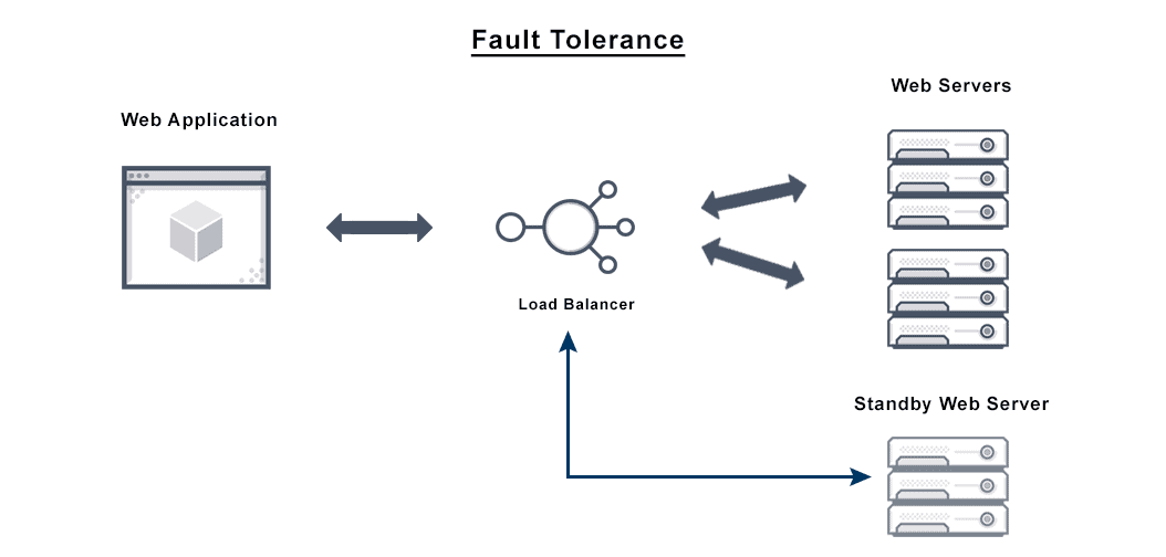 Diagram depicts a fault tolerant load balancer architecture from a web application to web servers.