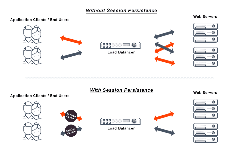 Diagram depicts a comparison of the relationship from application clients to web servers in regards to a load balancer, with and without session persistence.