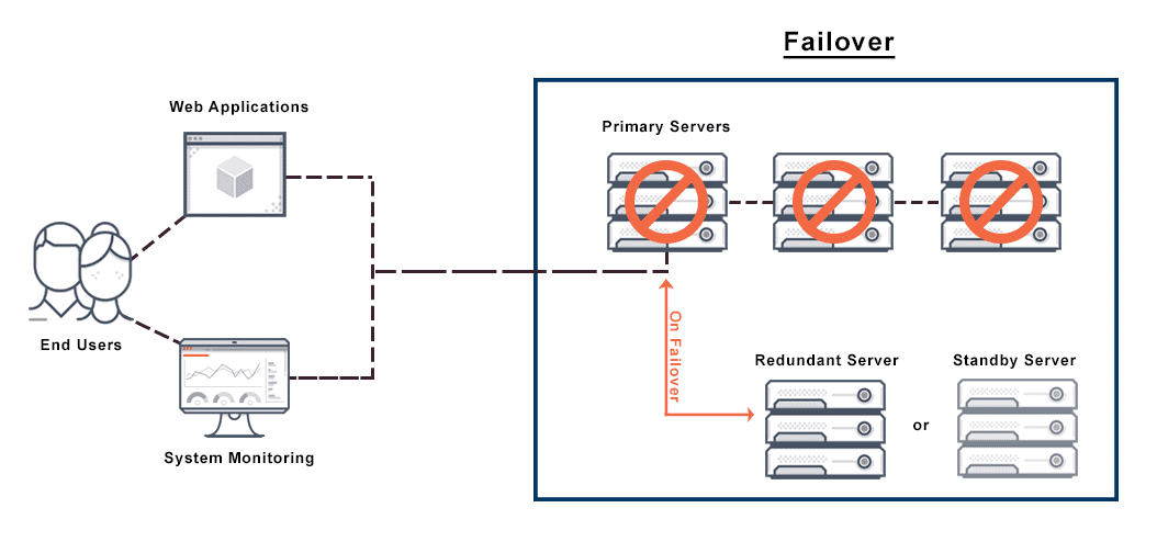 Diagram depicts optimal architecture of a highly available failover cluster for application server failover.