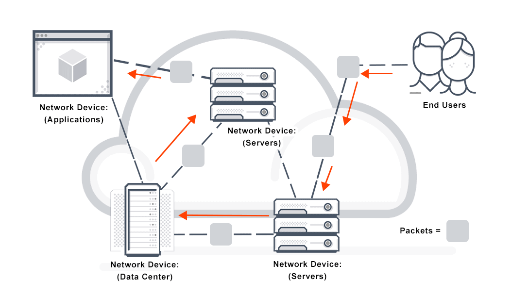 What Is Packet Switching Definition Faqs Avi Networks