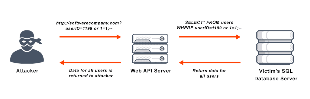 What Is Sql Injection Attack Definition Faqs Avi Networks