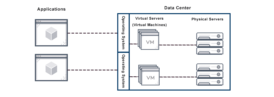 Diagram depicts a virtual servers sharing software and hardware resources with other operating systems (OS) to deliver applications.