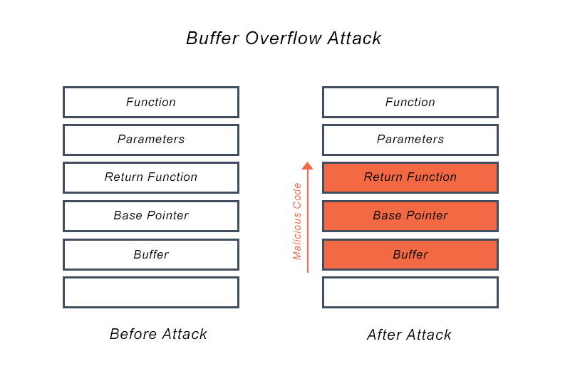 Diagram outlines the point of entry of malicious code before and after a buffer overflow attack.