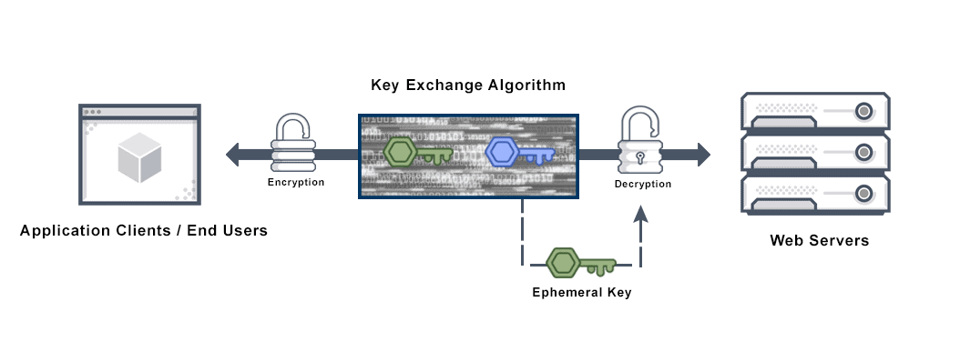 Diagram depicts a perfect forward secrecy (PFS) encryption system used to encrypt and decrypt information frequently and automatically.