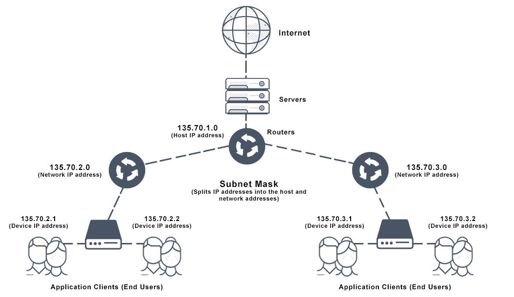 Diagram depicts a subnet mask architecture.