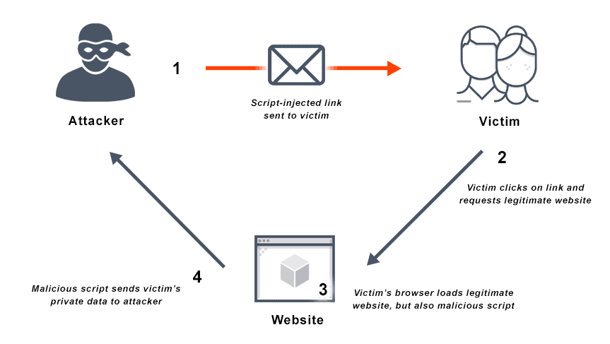 Diagram outlines cross site scripting (XSS), a type of injection attack.