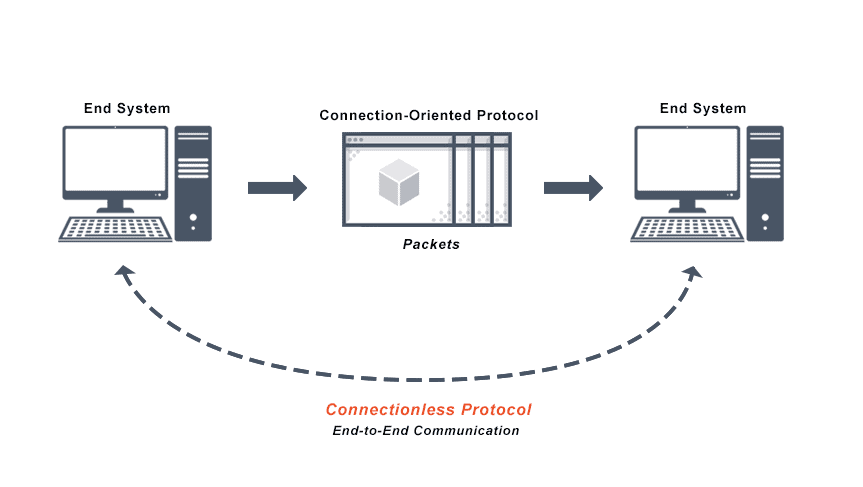 Image depicts the cycle of a Connectionless Protocol end-to-end communication system.