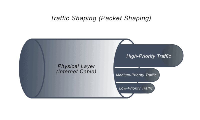 This image depicts the packet shaping of traffic shaping, with the physical layer encompassing high-priority, medium-priority, and low-priority traffic.