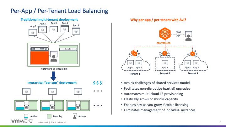 This image depicts traditional multi-tenant deployment and the reasons why Avi is the best choice for per-app / per-tenant load balancing.