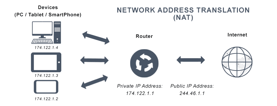 This image depicts network address translation (NAT) and the process of syncing all device addresses to a secure server.