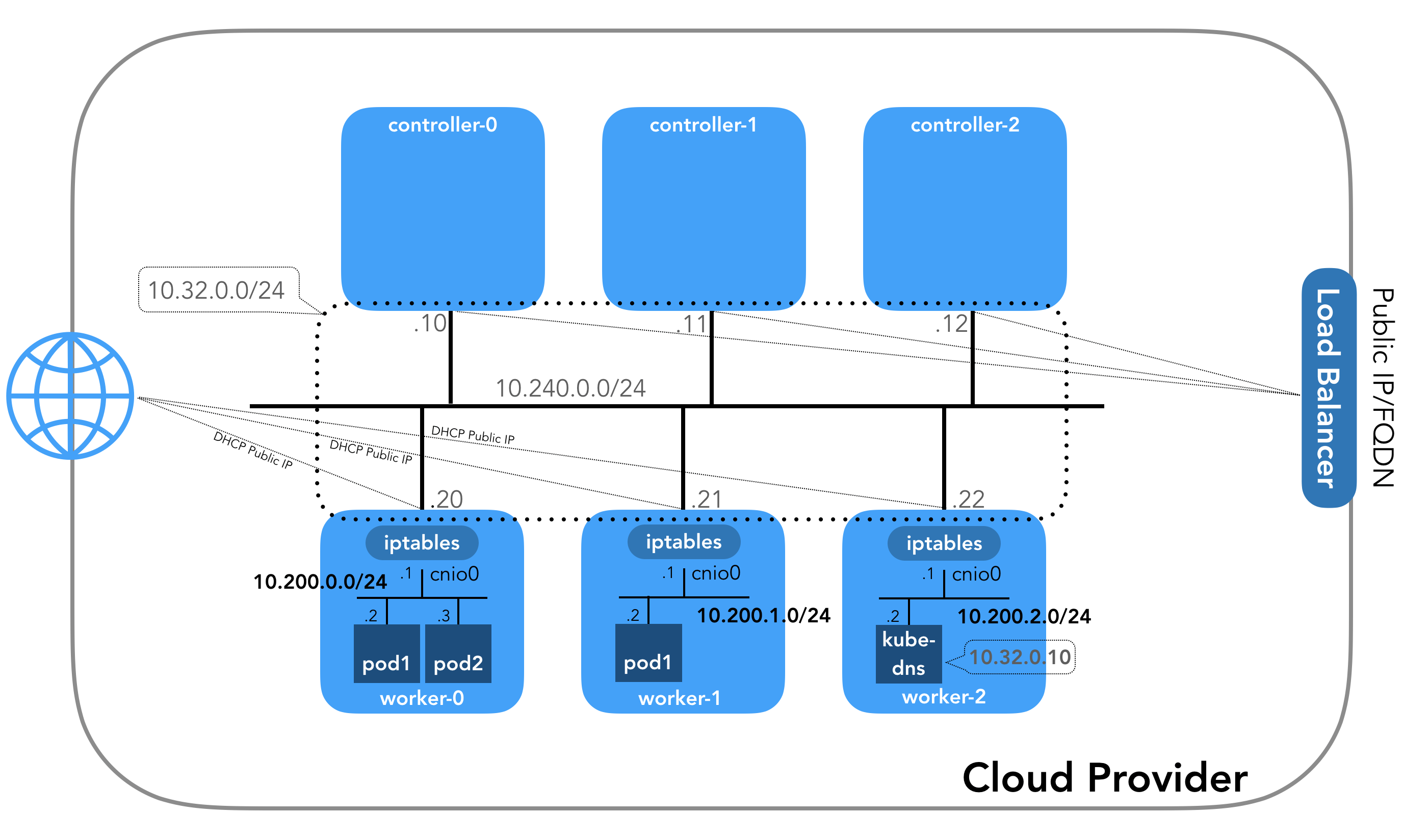 This image depicts kubernetes networking digram of controller-0, controller-1, controller-2 and worker-0, worker-1, and worker-2 connected through the same network.