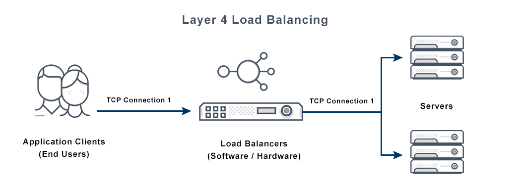 This image depicts a layer 4 load balancer with the application clients (end users) are connected to the servers through load balancers.